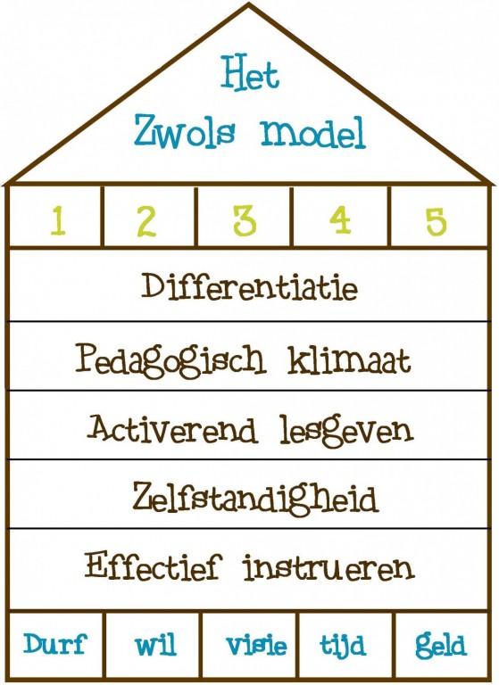 Zwols Model-001